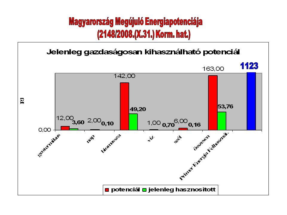 Magyarország Megújuló Energiapotenciája