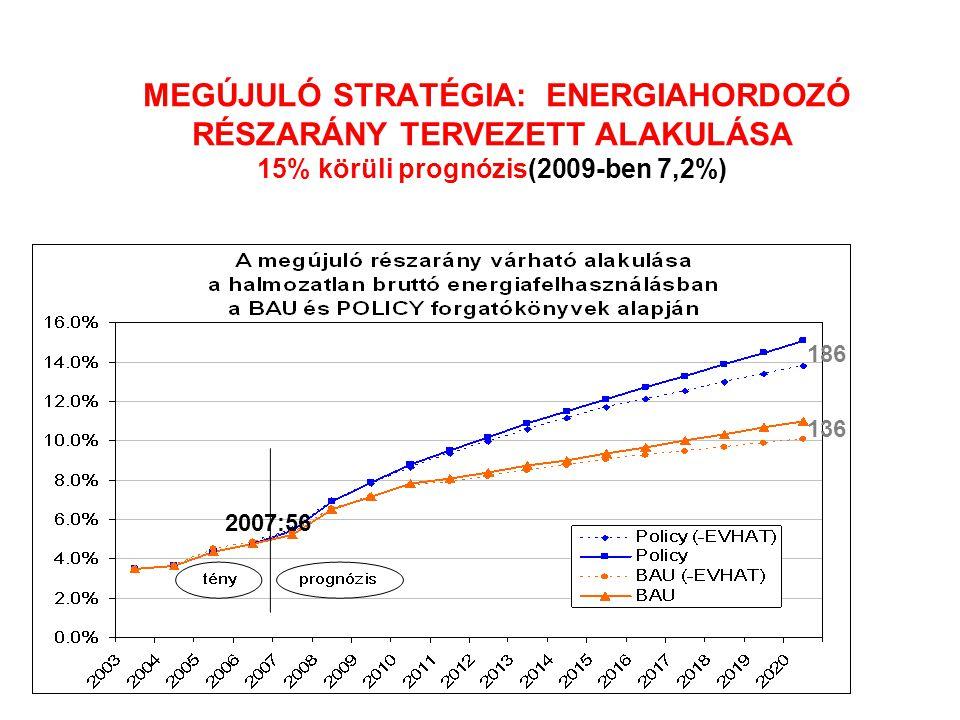 MEGÚJULÓ STRATÉGIA: ENERGIAHORDOZÓ RÉSZARÁNY TERVEZETT ALAKULÁSA 15% körüli prognózis(2009-ben 7,2%)