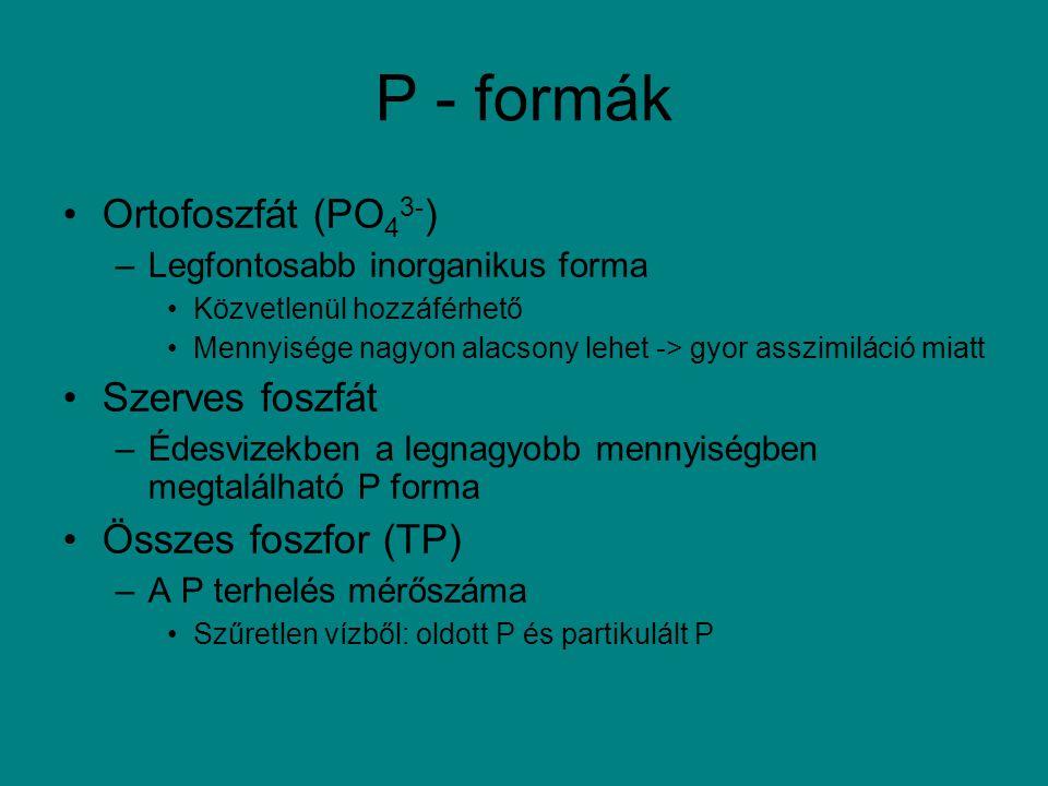 P - formák Ortofoszfát (PO43-) Szerves foszfát Összes foszfor (TP)