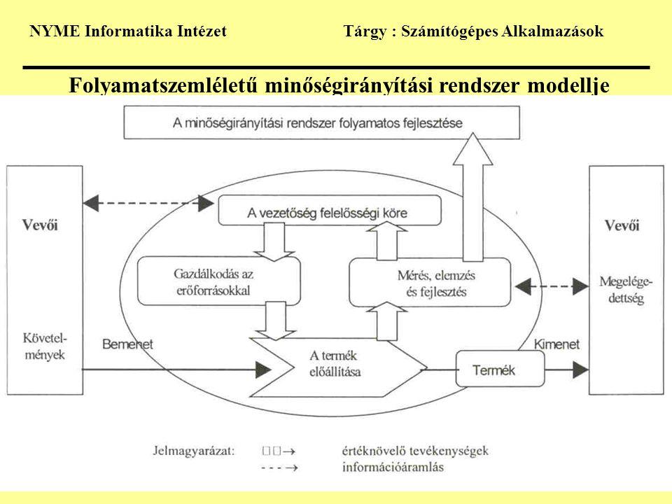 Folyamatszemléletű minőségirányítási rendszer modellje