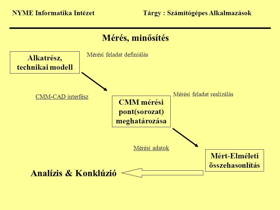 Mérés, minősítés Analízis & Konklúzió