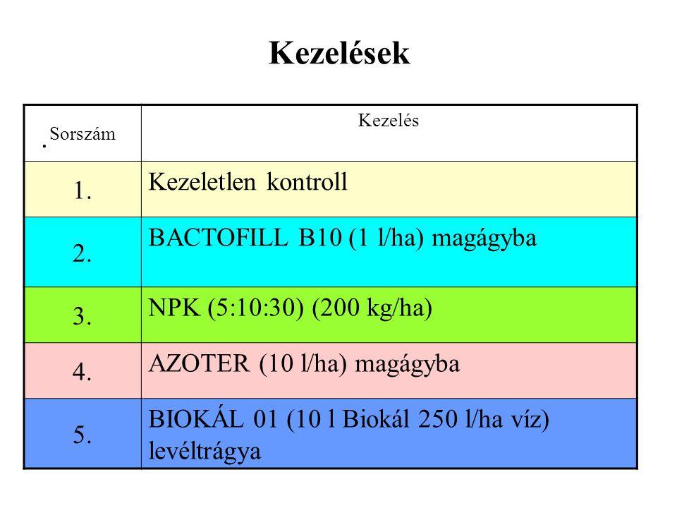 Kezelések 1. Kezeletlen kontroll 2. BACTOFILL B10 (1 l/ha) magágyba .
