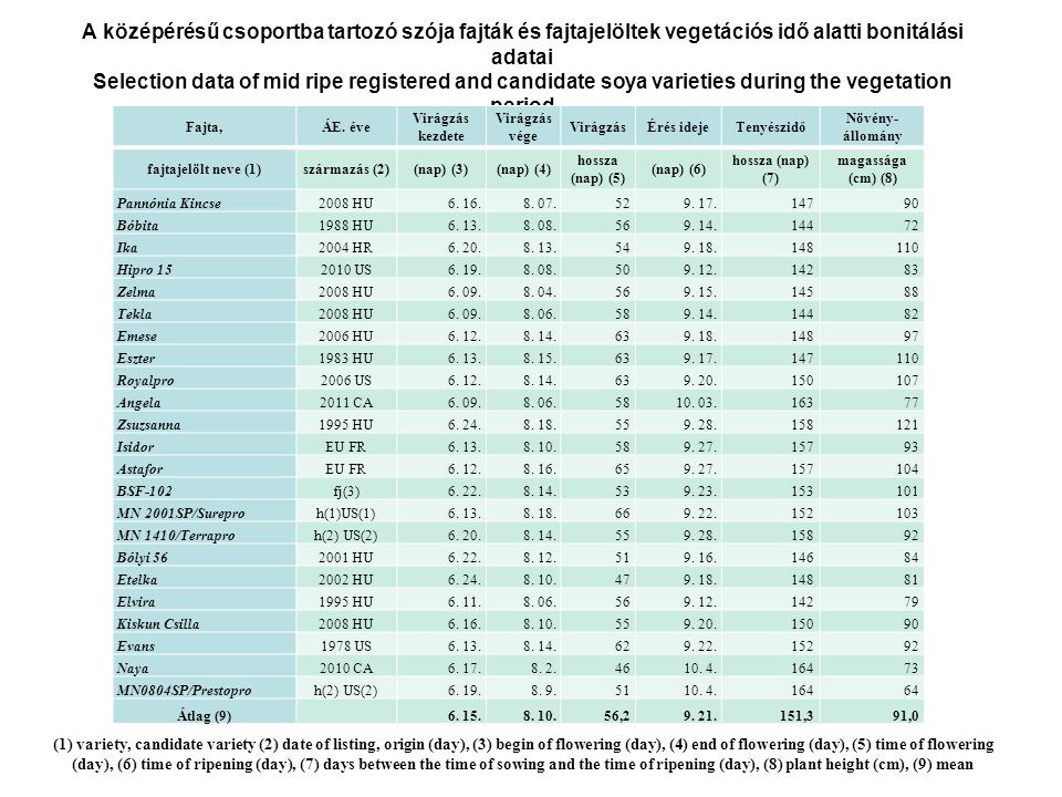 A középérésű csoportba tartozó szója fajták és fajtajelöltek vegetációs idő alatti bonitálási adatai Selection data of mid ripe registered and candidate soya varieties during the vegetation period