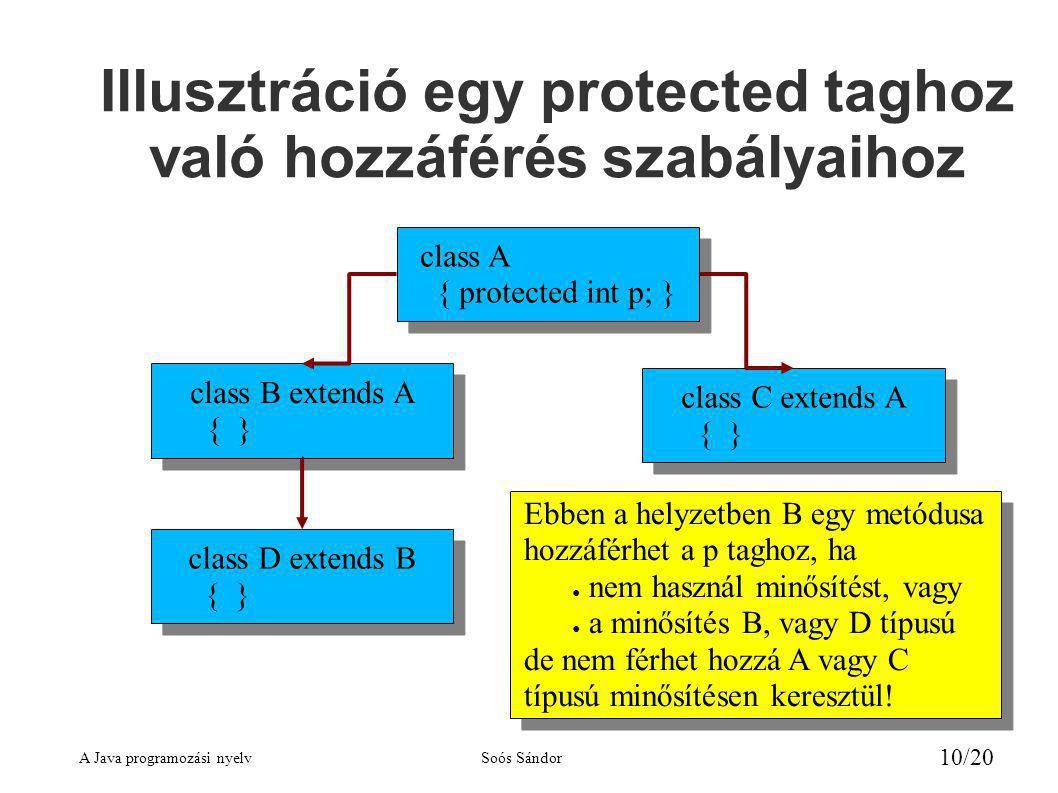 Illusztráció egy protected taghoz való hozzáférés szabályaihoz