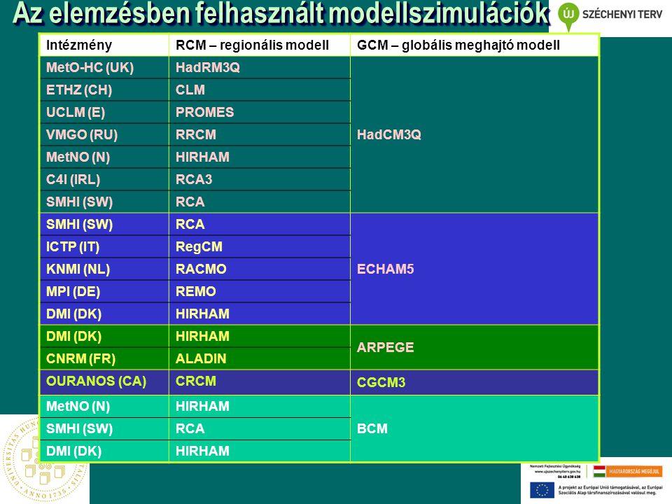 Az elemzésben felhasznált modellszimulációk