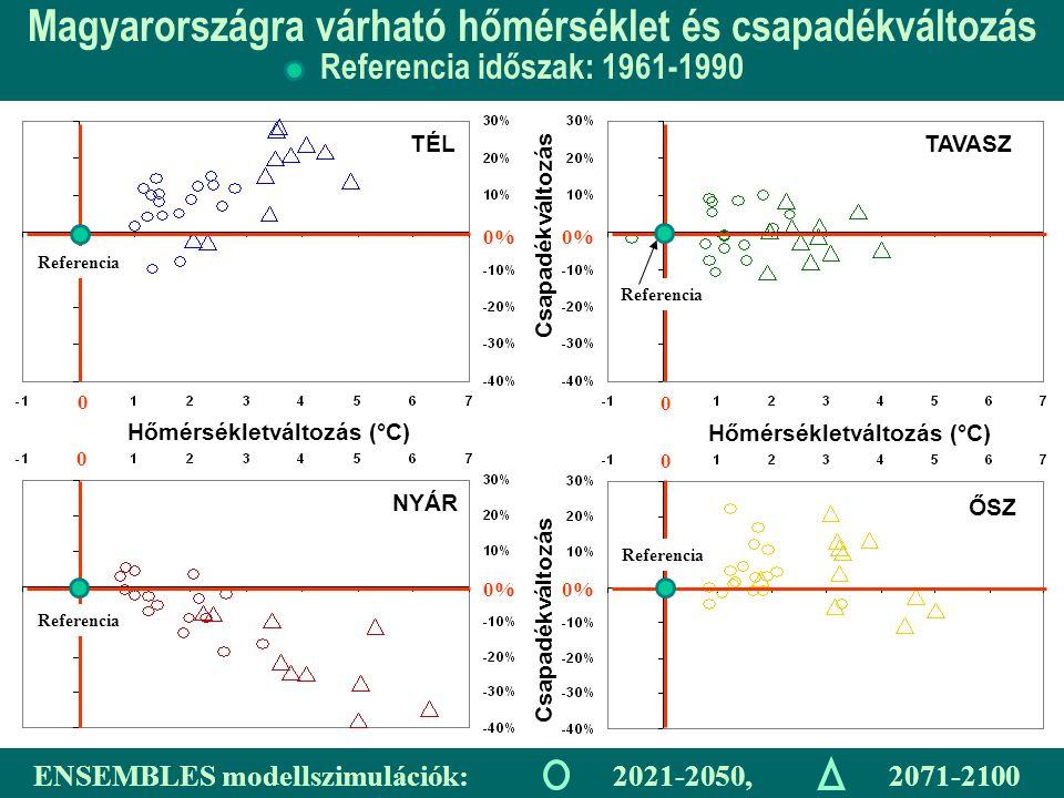 Magyarországra várható hőmérséklet és csapadékváltozás