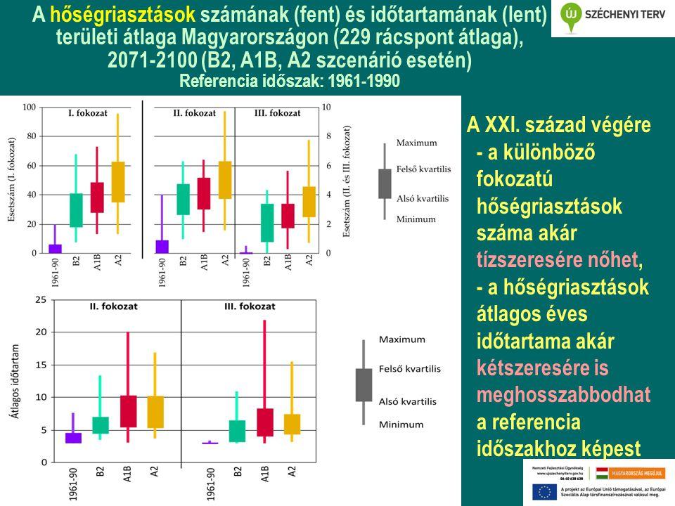 A hőségriasztások számának (fent) és időtartamának (lent) területi átlaga Magyarországon (229 rácspont átlaga), 2071-2100 (B2, A1B, A2 szcenárió esetén)