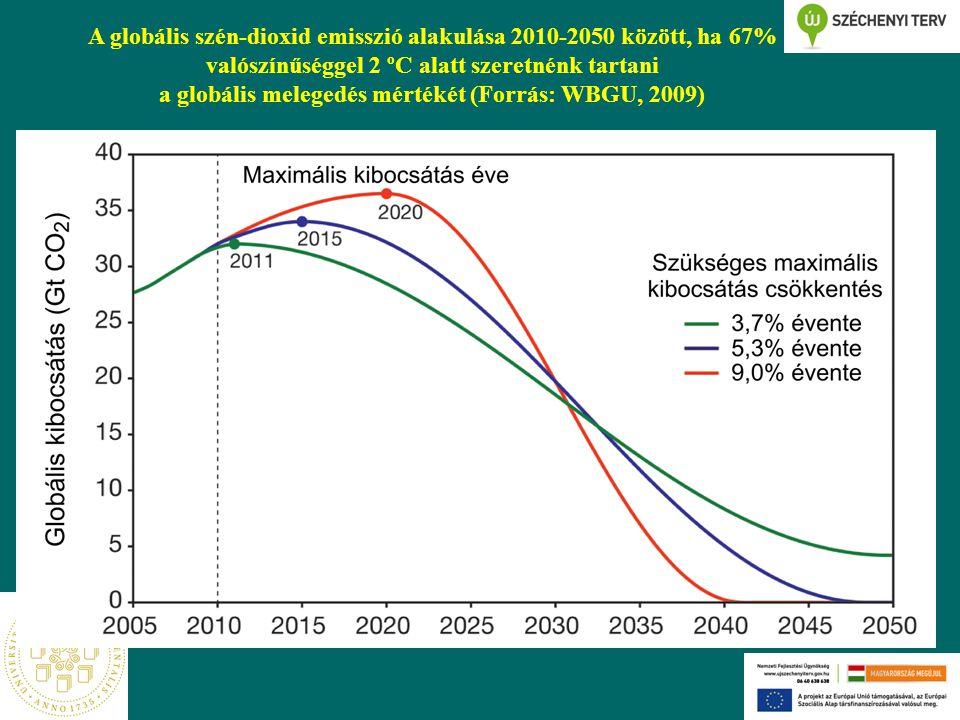 A globális szén-dioxid emisszió alakulása 2010-2050 között, ha 67% valószínűséggel 2 ºC alatt szeretnénk tartani a globális melegedés mértékét (Forrás: WBGU, 2009)