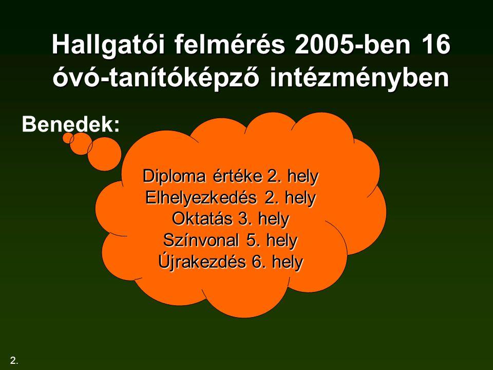 Hallgatói felmérés 2005-ben 16 óvó-tanítóképző intézményben