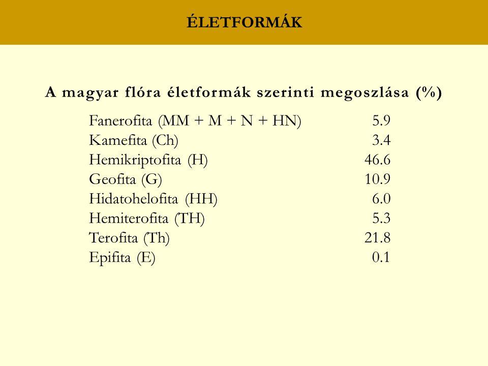 A magyar flóra életformák szerinti megoszlása (%)