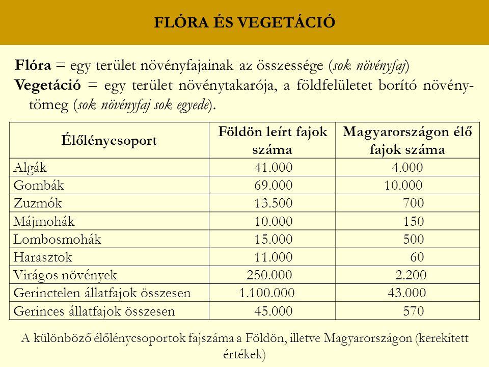 Földön leírt fajok száma Magyarországon élő fajok száma