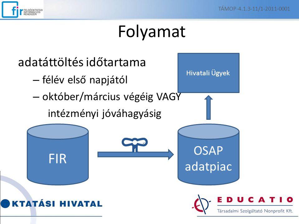 Folyamat FIR adatáttöltés időtartama OSAP adatpiac félév első napjától