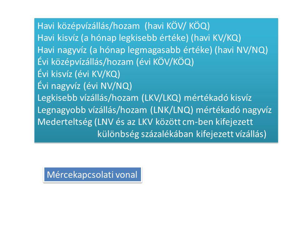 Havi középvízállás/hozam (havi KÖV/ KÖQ)