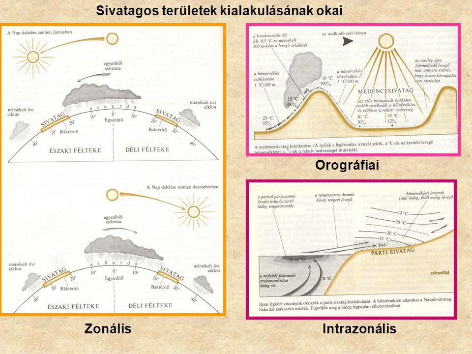 Sivatagos területek kialakulásának okai