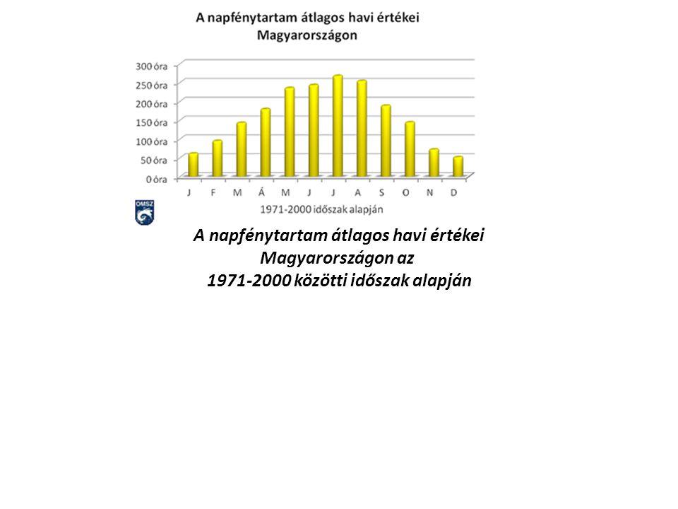 A napfénytartam átlagos havi értékei Magyarországon az 1971-2000 közötti időszak alapján