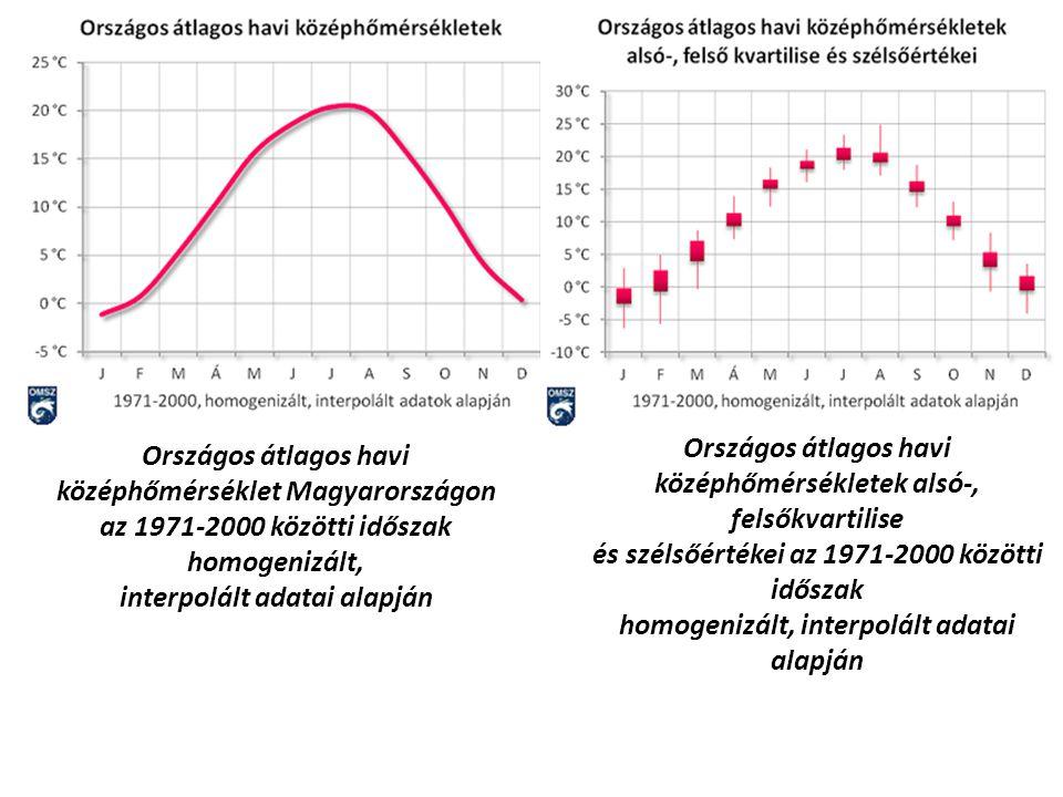 Országos átlagos havi középhőmérsékletek alsó-, felsőkvartilise és szélsőértékei az 1971-2000 közötti időszak homogenizált, interpolált adatai alapján