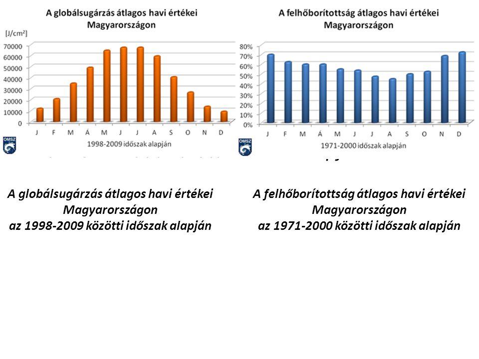 A felhőborítottság átlagos havi értékei Magyarországon az 1971-2000 közötti időszak alapján