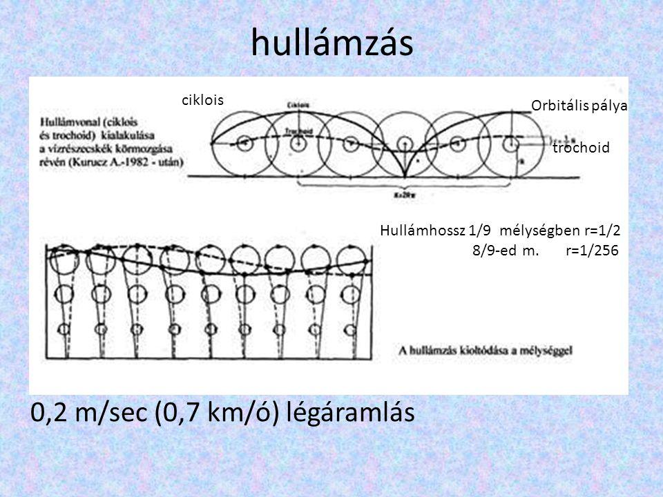 hullámzás 0,2 m/sec (0,7 km/ó) légáramlás ciklois Orbitális pálya