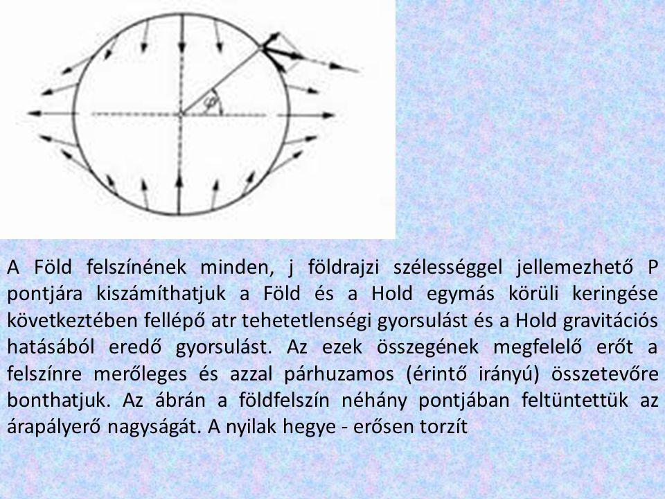 A Föld felszínének minden, j földrajzi szélességgel jellemezhető P pontjára kiszámíthatjuk a Föld és a Hold egymás körüli keringése következtében fellépő atr tehetetlenségi gyorsulást és a Hold gravitációs hatásából eredő gyorsulást.