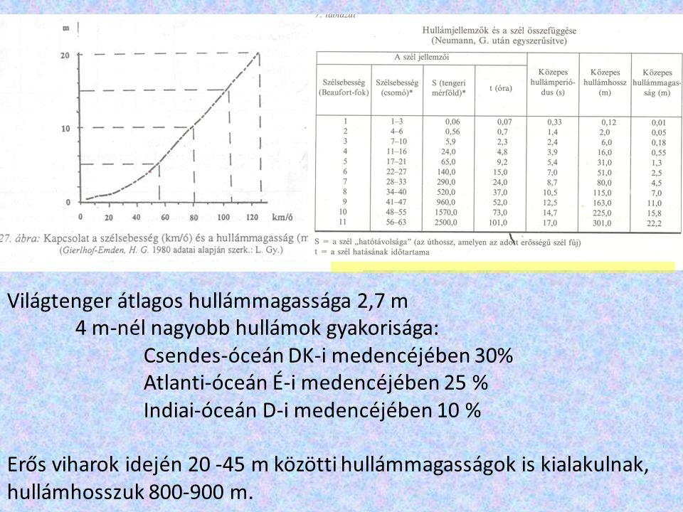 Világtenger átlagos hullámmagassága 2,7 m