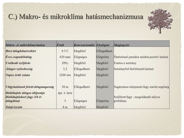 C.) Makro- és mikroklíma hatásmechanizmusa
