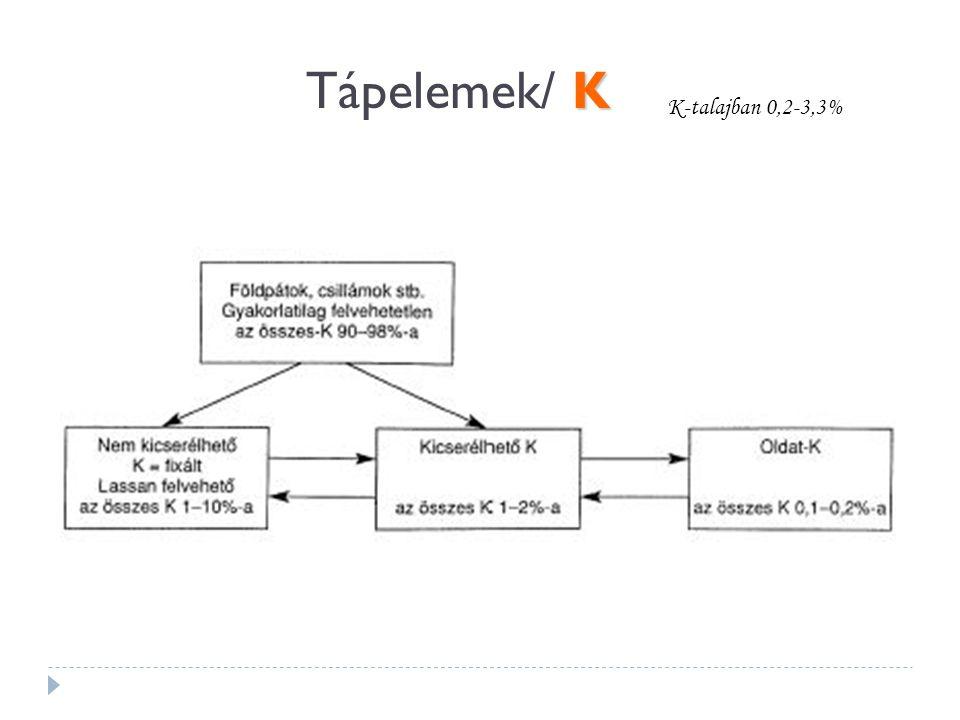 Tápelemek/ K K-talajban 0,2-3,3%