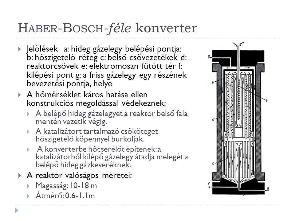 Haber-Bosch-féle konverter