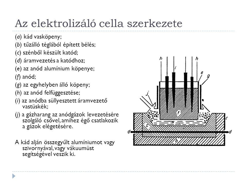 Az elektrolizáló cella szerkezete