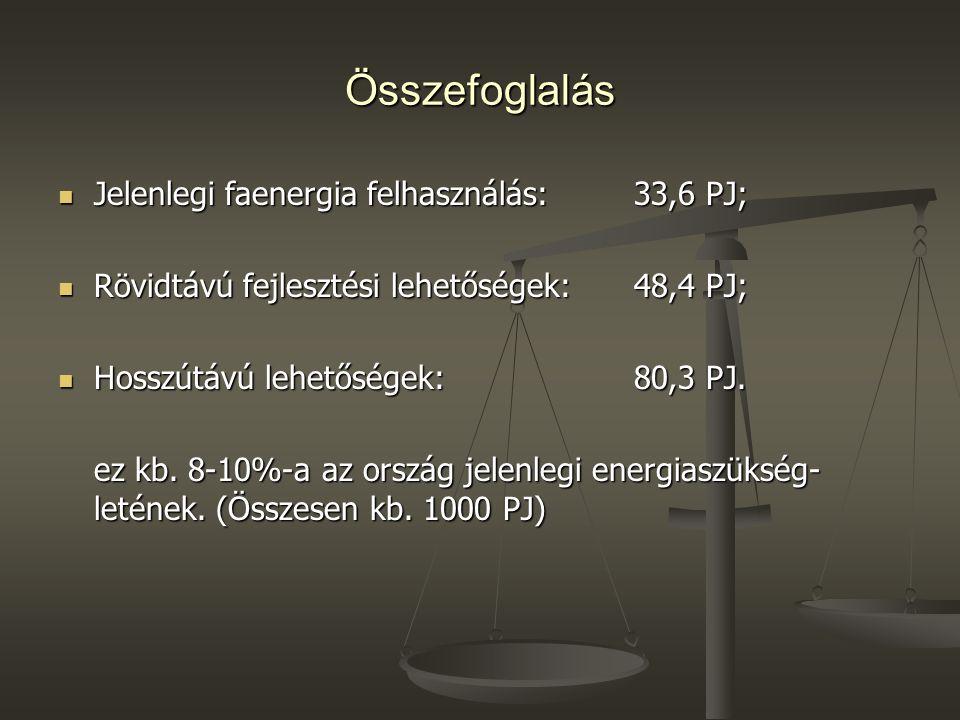 Összefoglalás Jelenlegi faenergia felhasználás: 33,6 PJ;