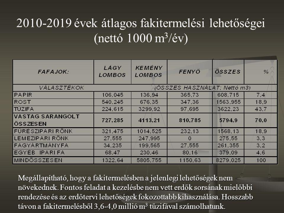 2010-2019 évek átlagos fakitermelési lehetőségei (nettó 1000 m3/év)