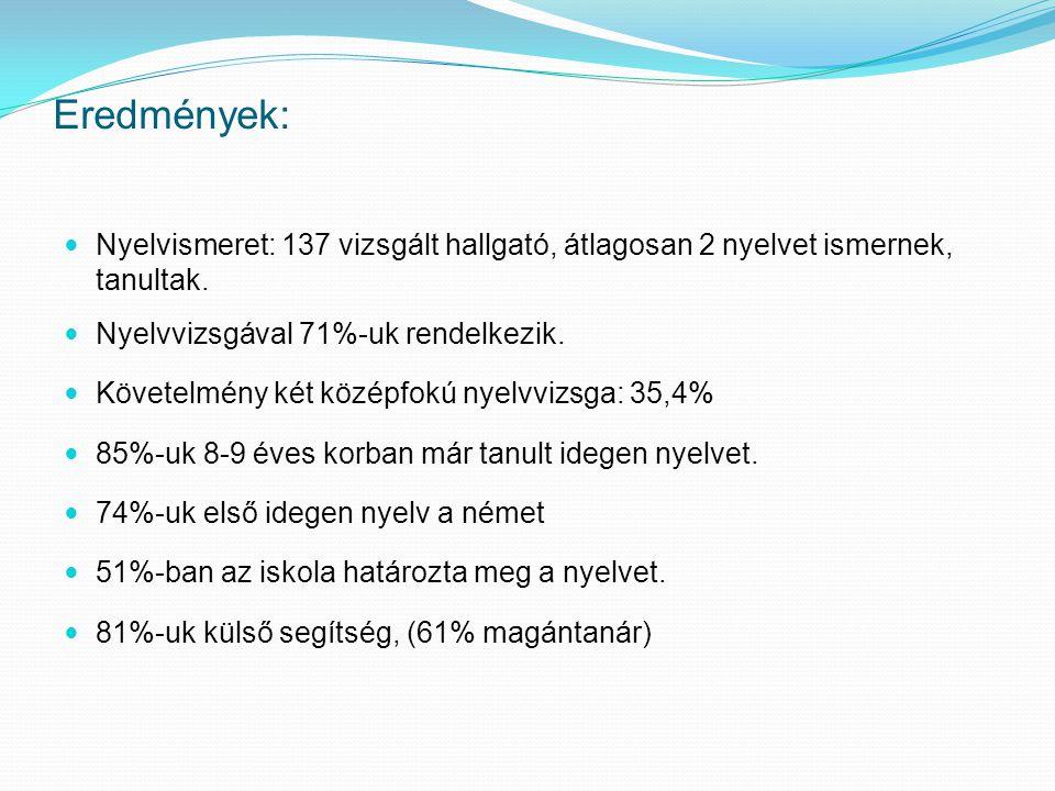 Eredmények: Nyelvismeret: 137 vizsgált hallgató, átlagosan 2 nyelvet ismernek, tanultak. Nyelvvizsgával 71%-uk rendelkezik.