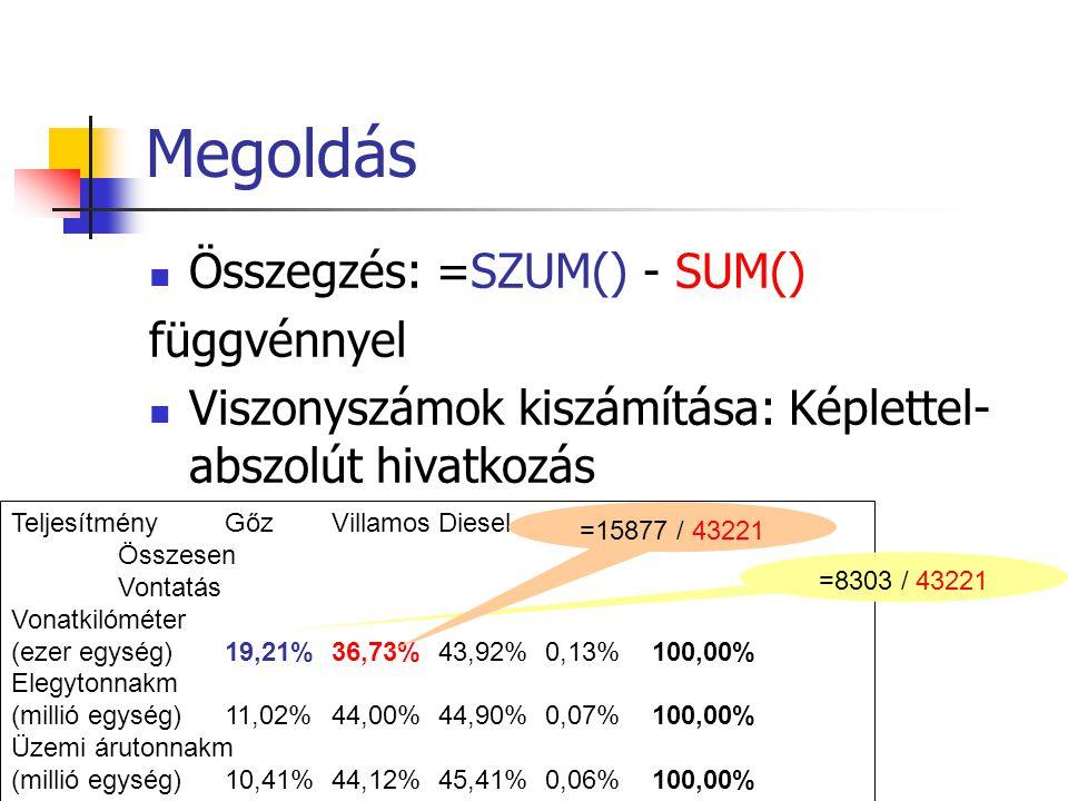 Megoldás Összegzés: =SZUM() - SUM() függvénnyel