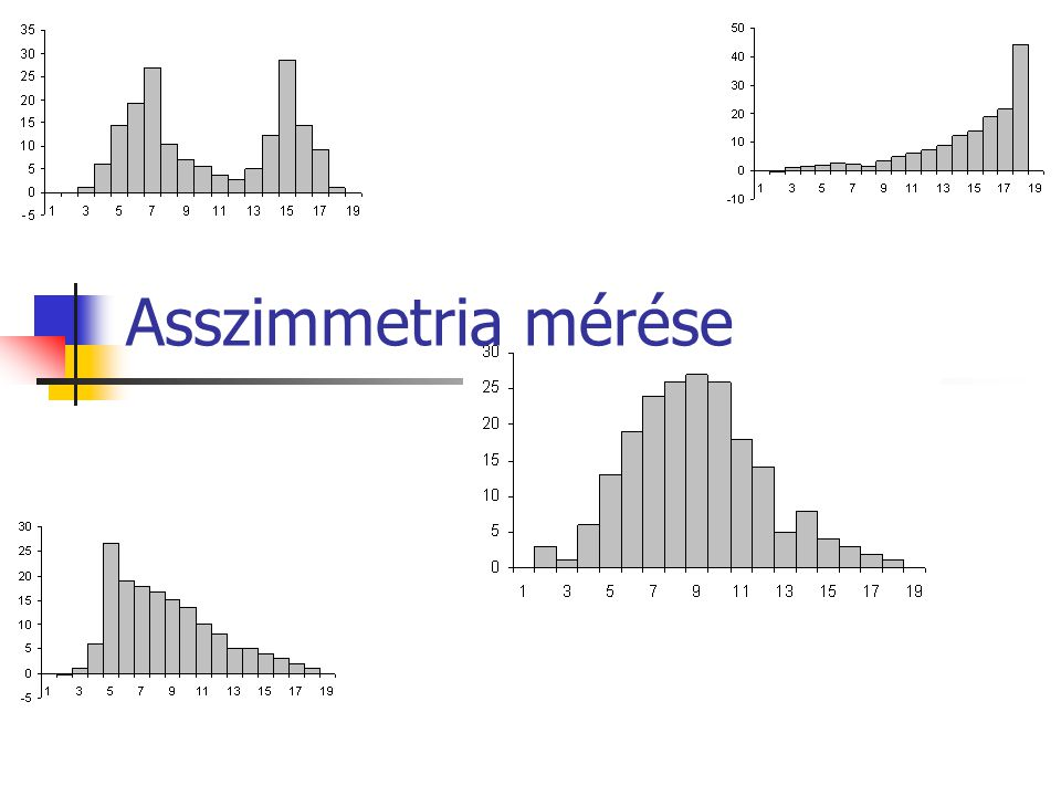 Asszimmetria mérése