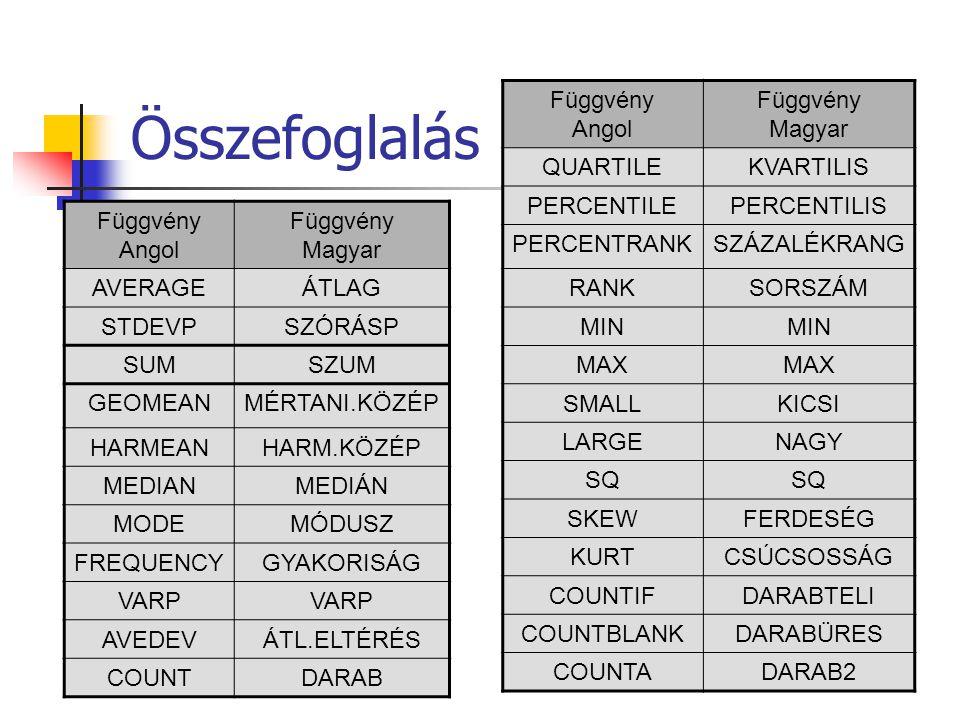 Összefoglalás Függvény Angol Magyar QUARTILE KVARTILIS PERCENTILE
