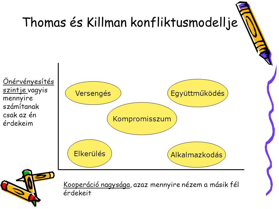 Thomas és Killman konfliktusmodellje
