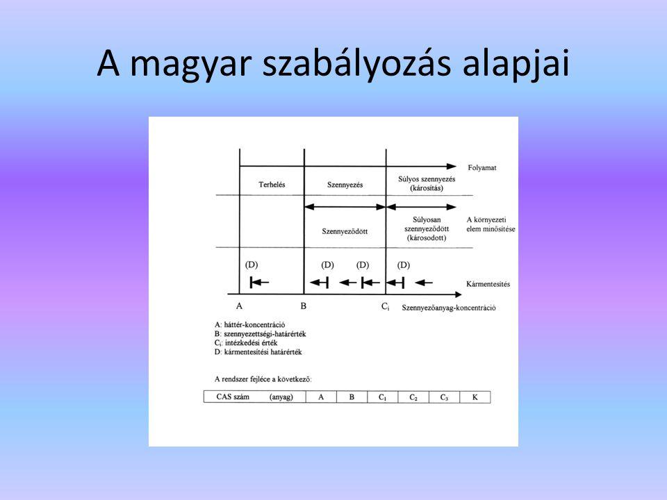 A magyar szabályozás alapjai