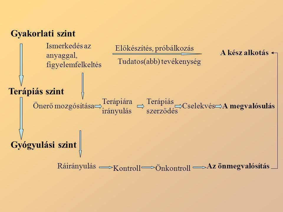 Gyakorlati szint Terápiás szint Gyógyulási szint