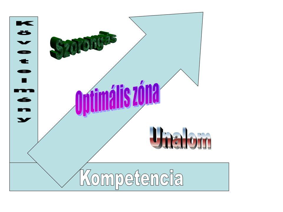 Szorongás Követelmény Optimális zóna Unalom Kompetencia