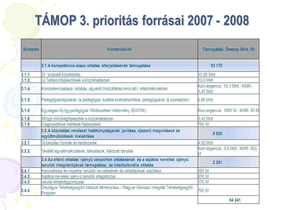 TÁMOP 3. prioritás forrásai 2007 - 2008