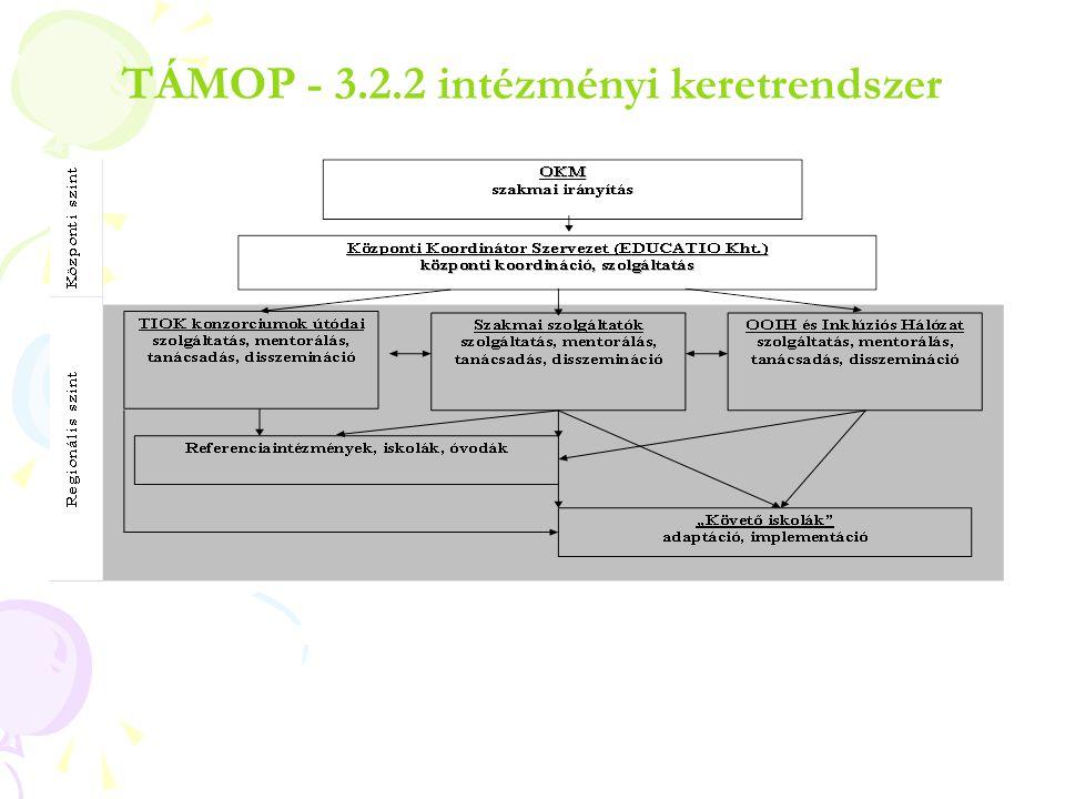 TÁMOP - 3.2.2 intézményi keretrendszer