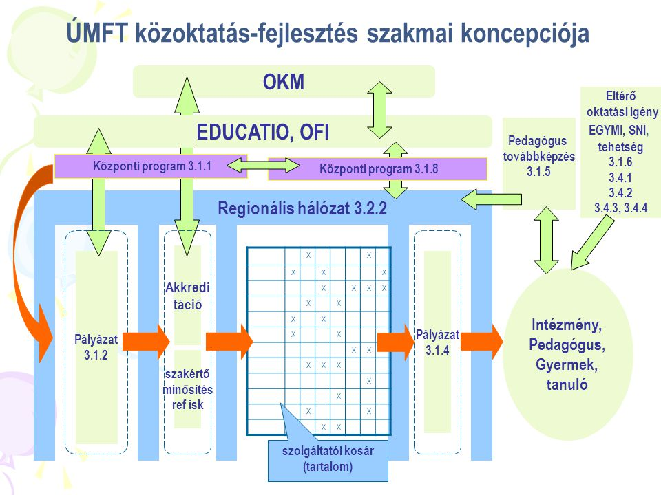 ÚMFT közoktatás-fejlesztés szakmai koncepciója