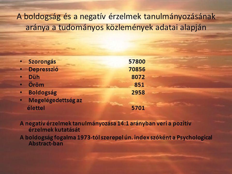 A boldogság és a negatív érzelmek tanulmányozásának aránya a tudományos közlemények adatai alapján