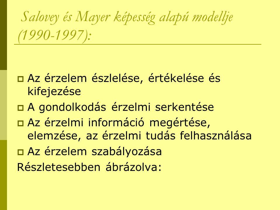 Salovey és Mayer képesség alapú modellje (1990-1997):