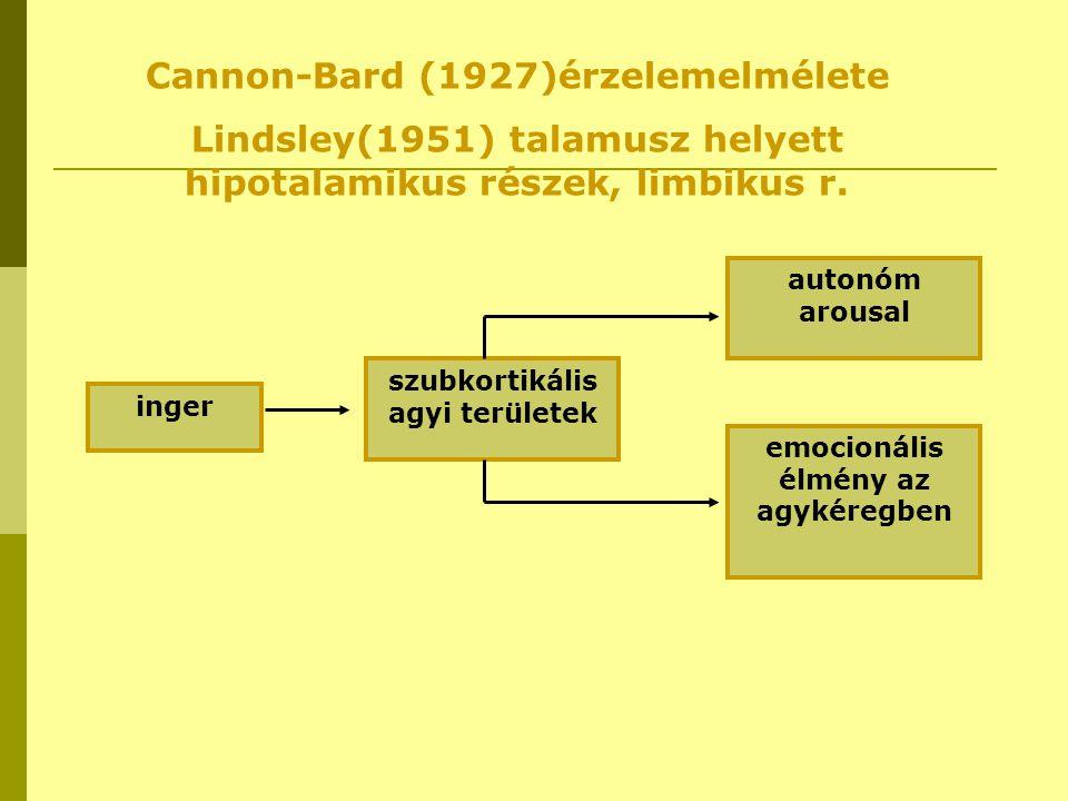 Cannon-Bard (1927)érzelemelmélete