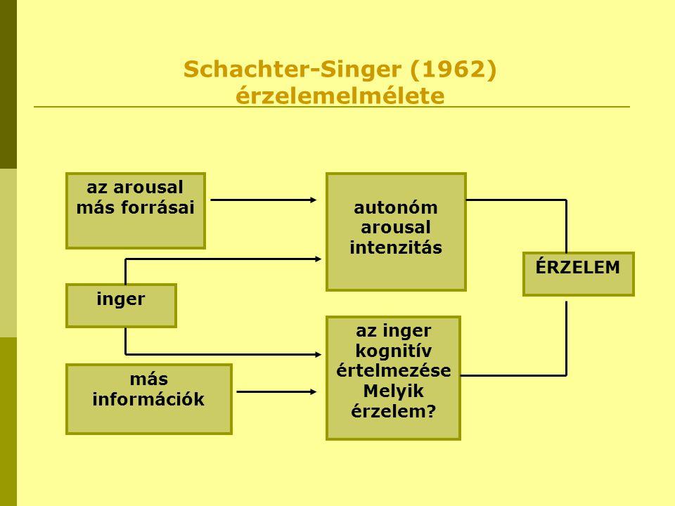 Schachter-Singer (1962) érzelemelmélete