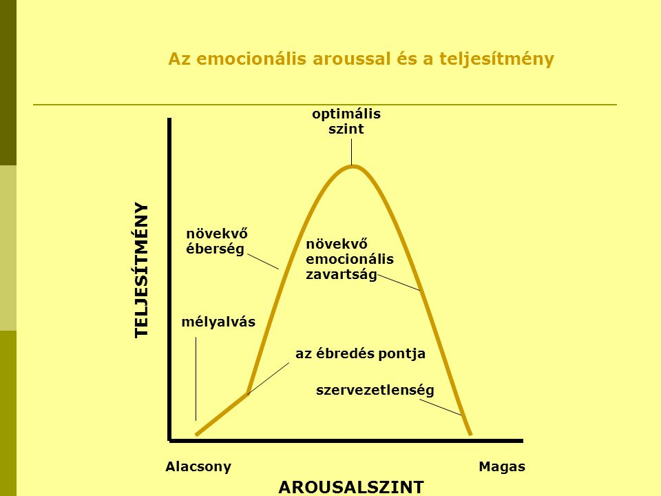 Az emocionális aroussal és a teljesítmény