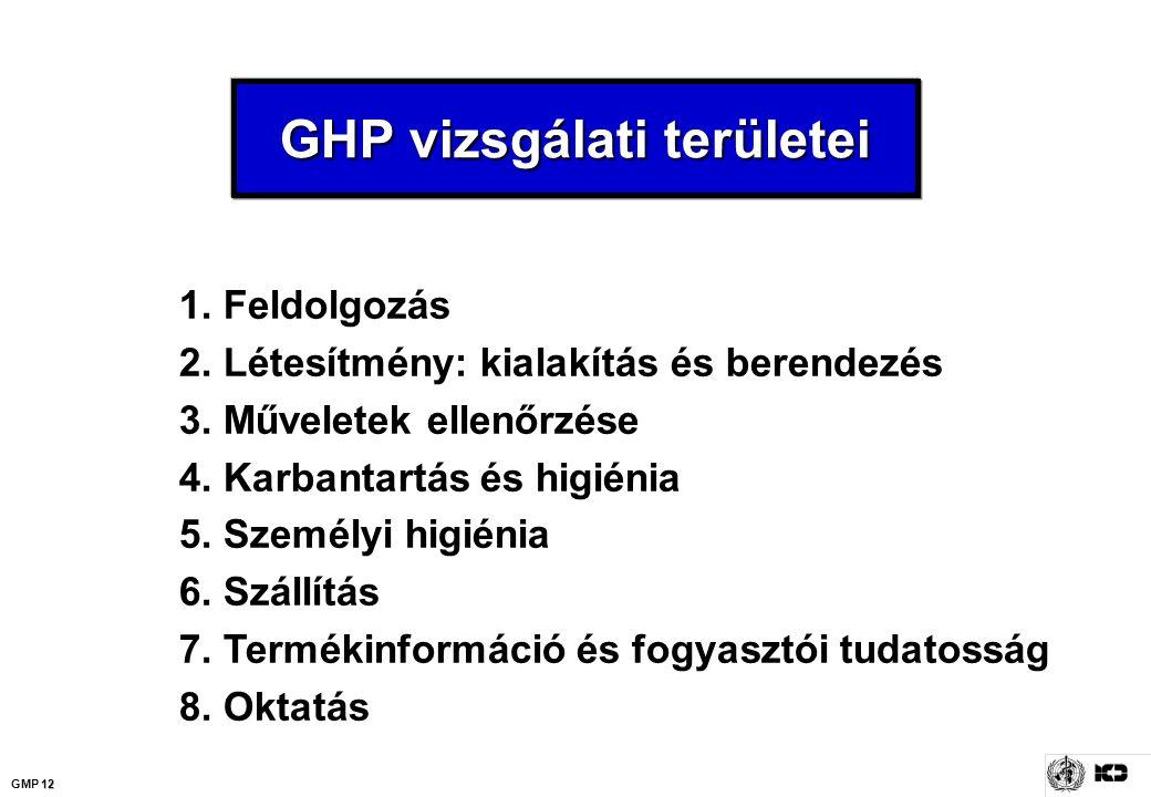 GHP vizsgálati területei