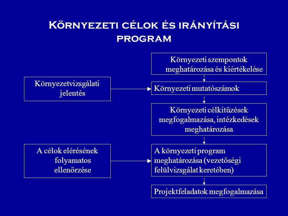Környezeti célok és irányítási program
