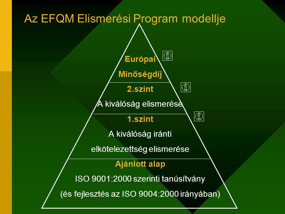 Az EFQM Elismerési Program modellje