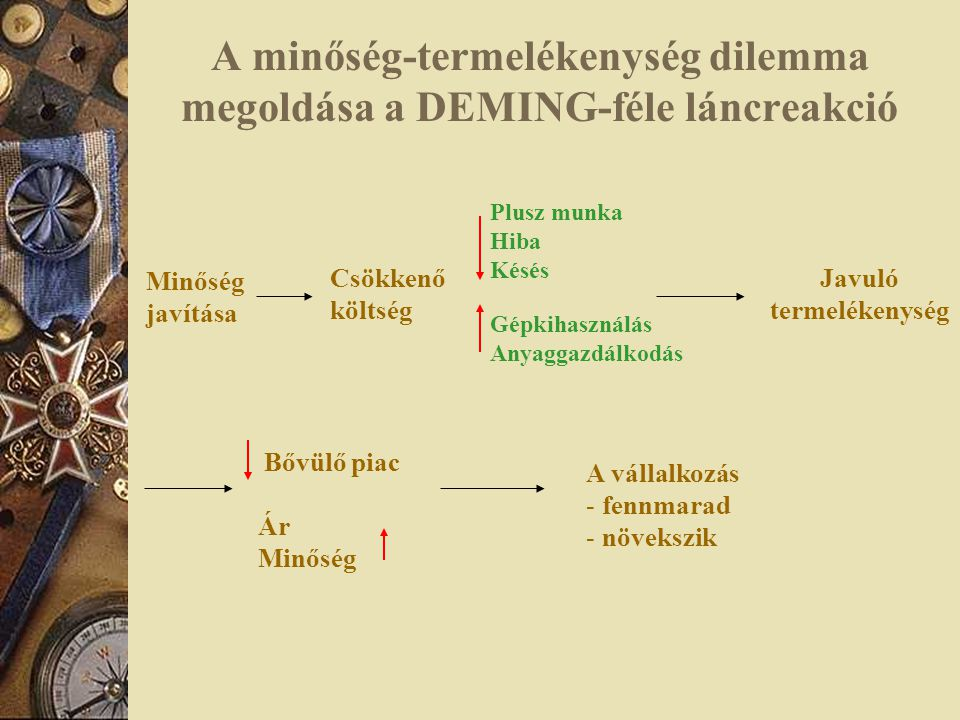 A minőség-termelékenység dilemma megoldása a DEMING-féle láncreakció